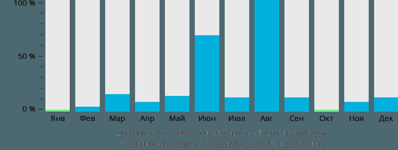 Динамика поиска авиабилетов из Монреаля в Ташкент по месяцам