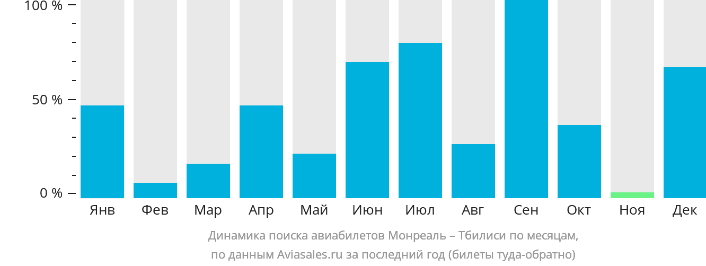 Динамика поиска авиабилетов из Монреаля в Тбилиси по месяцам