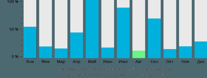 Динамика поиска авиабилетов из Монреаля в Тель-Авив по месяцам