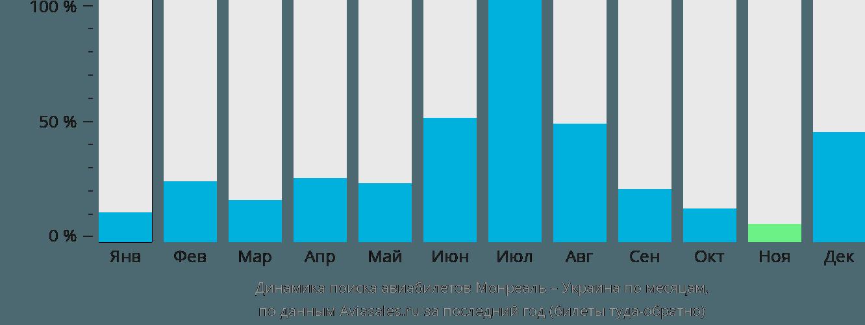 Динамика поиска авиабилетов из Монреаля в Украину по месяцам