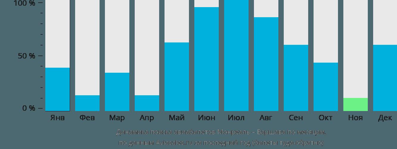 Динамика поиска авиабилетов из Монреаля в Варшаву по месяцам