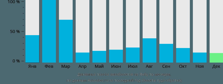 Динамика поиска авиабилетов из Янбу по месяцам