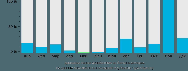 Динамика поиска авиабилетов из Йолы по месяцам