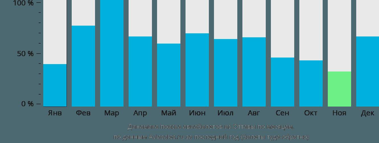 Динамика поиска авиабилетов из Оттавы по месяцам