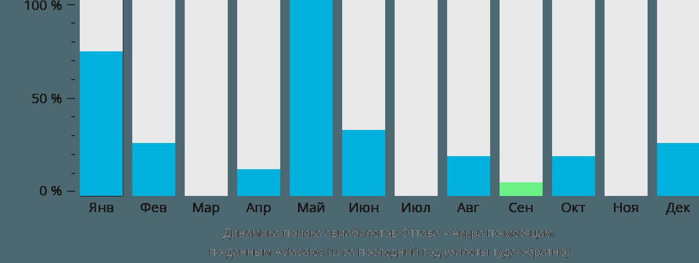 Динамика поиска авиабилетов из Оттавы в Аккру по месяцам