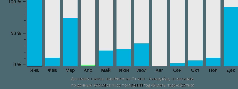 Динамика поиска авиабилетов из Оттавы в Ахмадабад по месяцам
