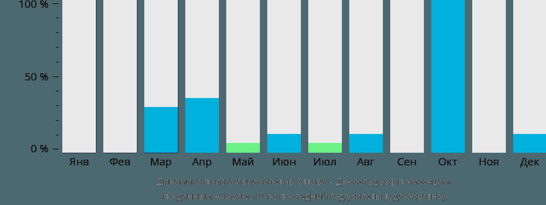 Динамика поиска авиабилетов из Оттавы в Дюссельдорф по месяцам