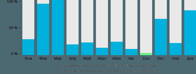 Динамика поиска авиабилетов из Оттавы в Тампу по месяцам
