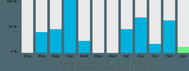 Динамика поиска авиабилетов из Принс-Руперта по месяцам