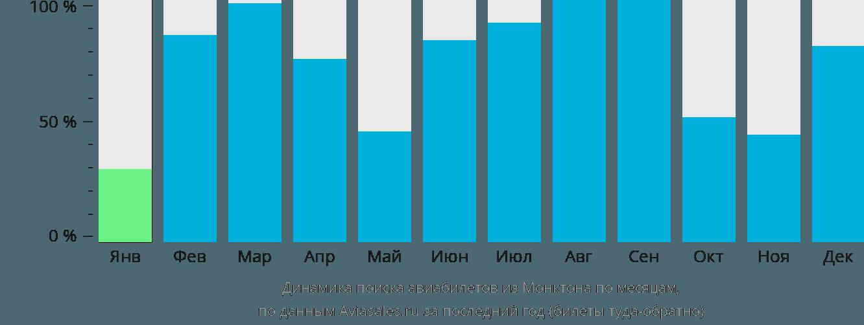 Динамика поиска авиабилетов из Монктона по месяцам