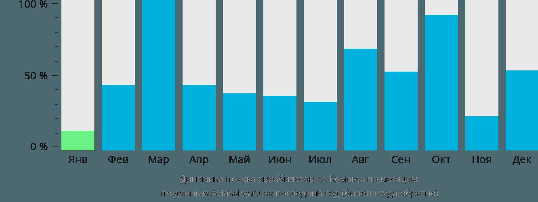 Динамика поиска авиабилетов из Комокса по месяцам