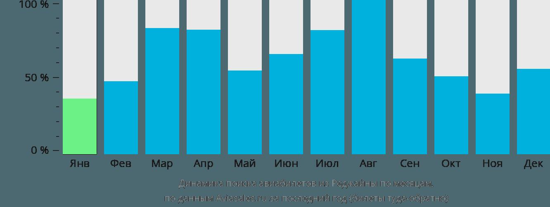 Динамика поиска авиабилетов из Реджайны по месяцам