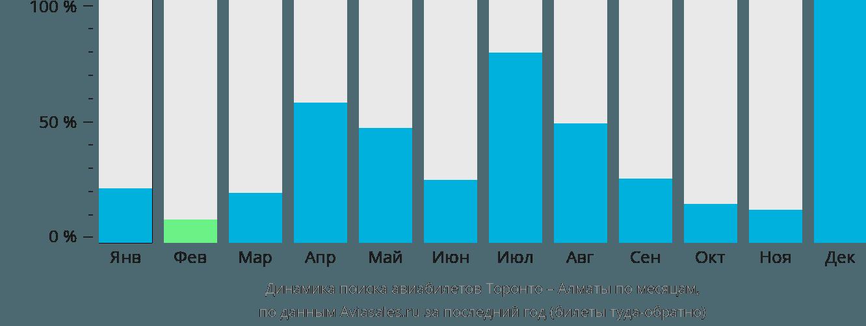 Динамика поиска авиабилетов из Торонто в Алматы по месяцам