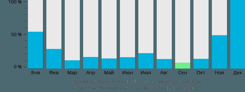 Динамика поиска авиабилетов из Торонто в Ахмадабад по месяцам