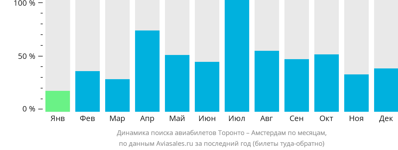 Динамика поиска авиабилетов из Торонто в Амстердам по месяцам