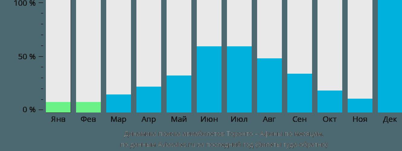 Динамика поиска авиабилетов из Торонто в Афины по месяцам