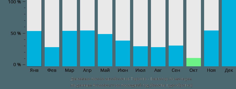 Динамика поиска авиабилетов из Торонто в Бангалор по месяцам