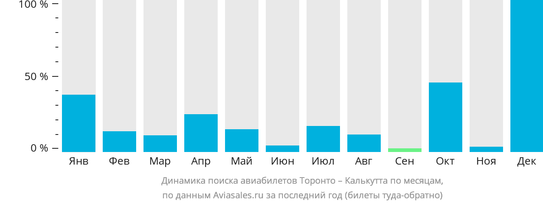 Динамика поиска авиабилетов из Торонто в Калькутту по месяцам