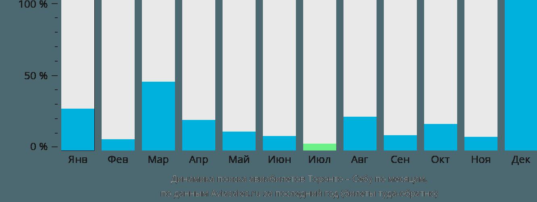 Динамика поиска авиабилетов из Торонто в Себу по месяцам