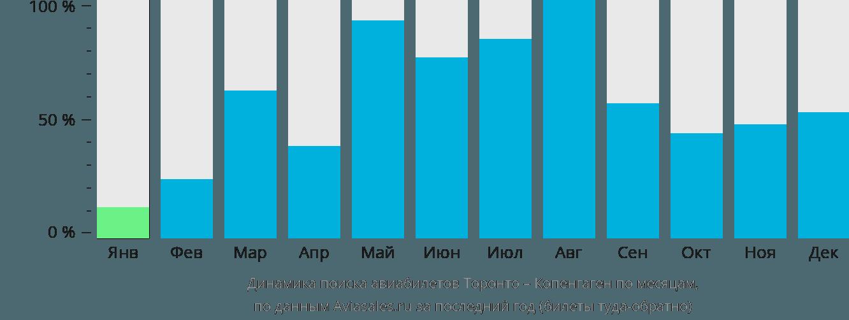 Динамика поиска авиабилетов из Торонто в Копенгаген по месяцам