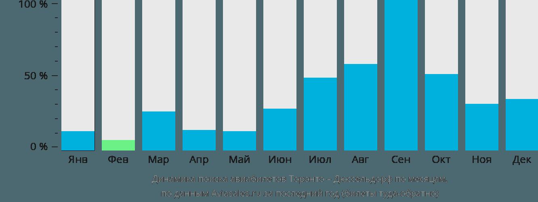 Динамика поиска авиабилетов из Торонто в Дюссельдорф по месяцам