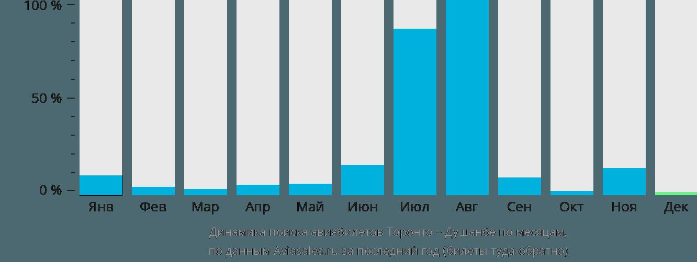 Динамика поиска авиабилетов из Торонто в Душанбе по месяцам