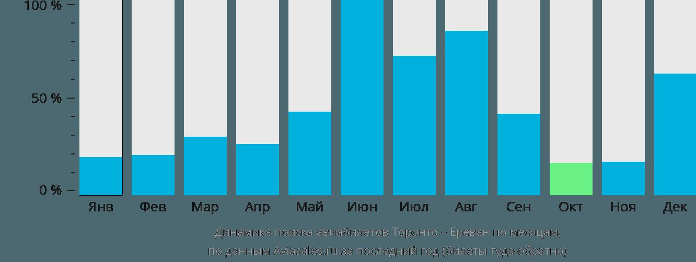 Динамика поиска авиабилетов из Торонто в Ереван по месяцам