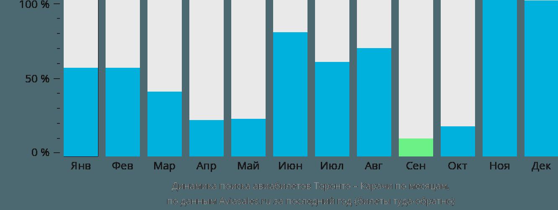 Динамика поиска авиабилетов из Торонто в Карачи по месяцам