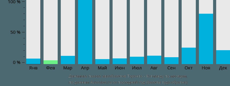 Динамика поиска авиабилетов из Торонто в Катманду по месяцам