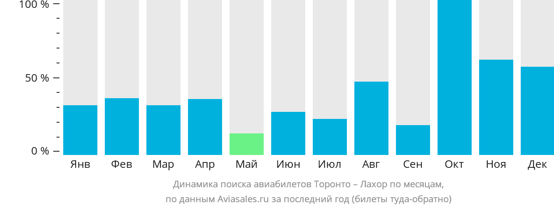 Динамика поиска авиабилетов из Торонто в Лахор по месяцам
