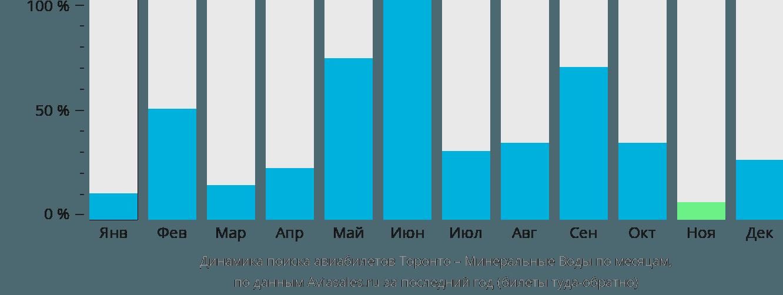 Динамика поиска авиабилетов из Торонто в Минеральные воды по месяцам