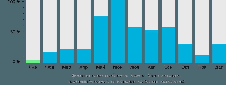 Динамика поиска авиабилетов из Торонто в Омск по месяцам