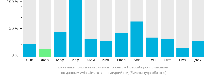 Динамика поиска авиабилетов из Торонто в Новосибирск по месяцам