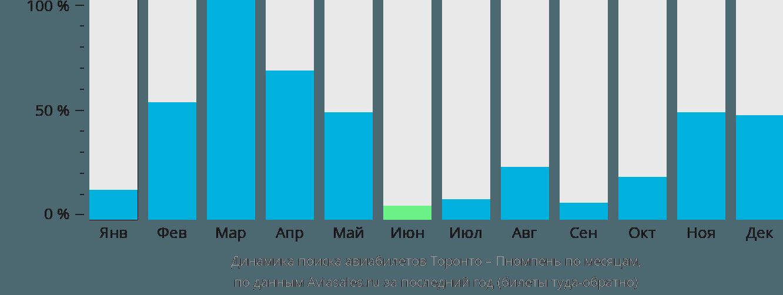 Динамика поиска авиабилетов из Торонто в Пномпень по месяцам