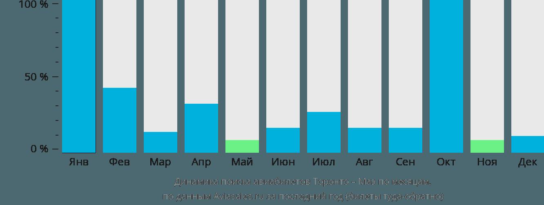 Динамика поиска авиабилетов из Торонто на Маэ по месяцам