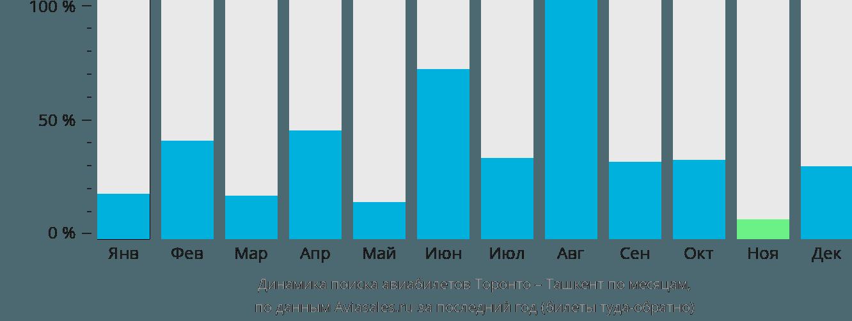Динамика поиска авиабилетов из Торонто в Ташкент по месяцам