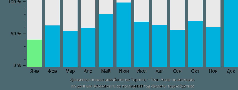 Динамика поиска авиабилетов из Торонто в Тель-Авив по месяцам