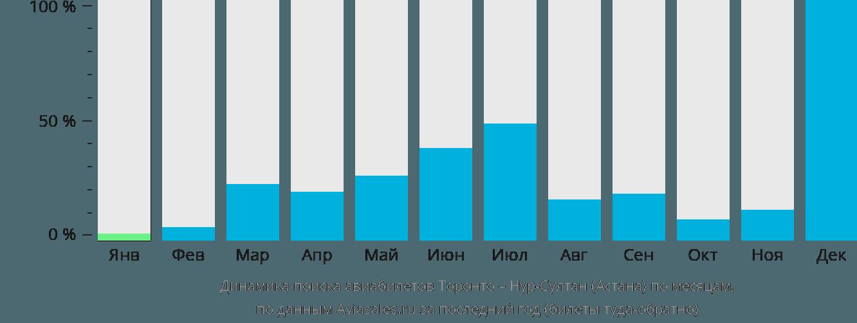 Динамика поиска авиабилетов из Торонто в Астану по месяцам