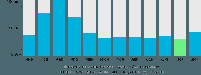 Динамика поиска авиабилетов из Торонто в США по месяцам