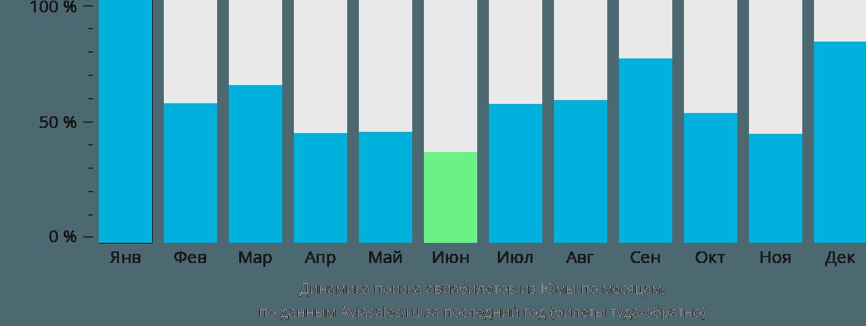Динамика поиска авиабилетов из Юмы по месяцам