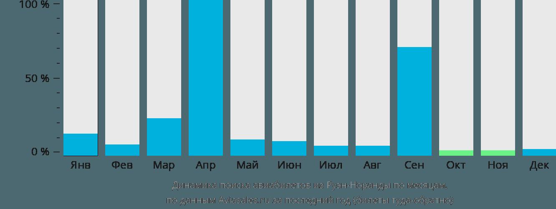 Динамика поиска авиабилетов из Руэн-Норанды по месяцам