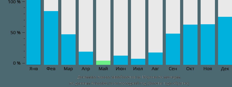 Динамика поиска авиабилетов из Морони по месяцам