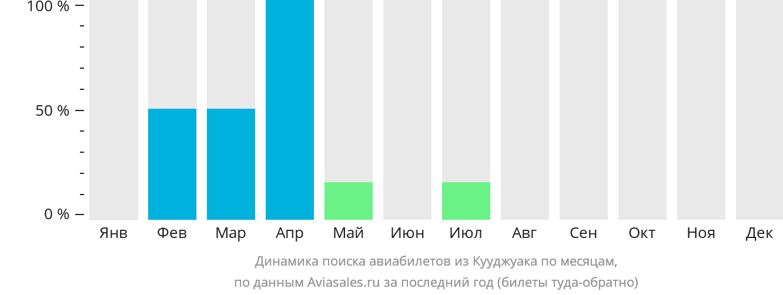 Динамика поиска авиабилетов из Кууджуака по месяцам