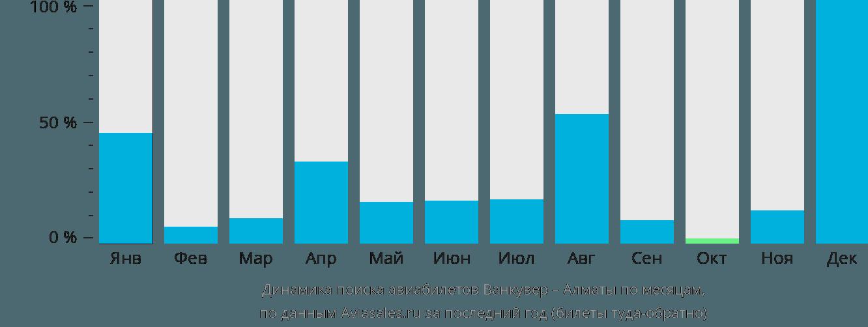 Динамика поиска авиабилетов из Ванкувера в Алматы по месяцам