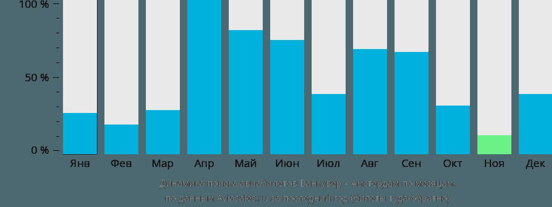 Динамика поиска авиабилетов из Ванкувера в Амстердам по месяцам