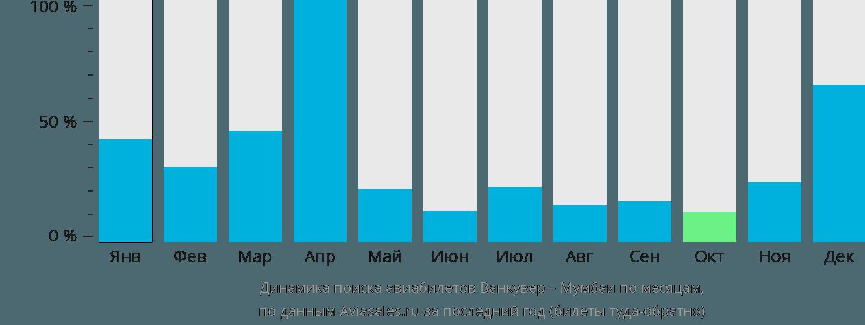 Динамика поиска авиабилетов из Ванкувера в Мумбаи по месяцам