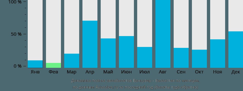 Динамика поиска авиабилетов из Ванкувера в Казахстан по месяцам