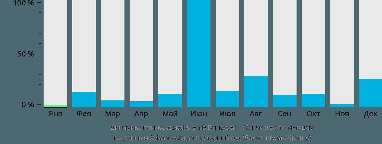 Динамика поиска авиабилетов из Ванкувера в Манчестер по месяцам