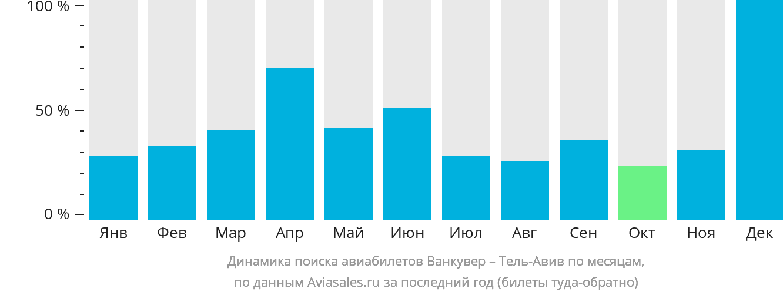 Динамика поиска авиабилетов из Ванкувера в Тель-Авив по месяцам