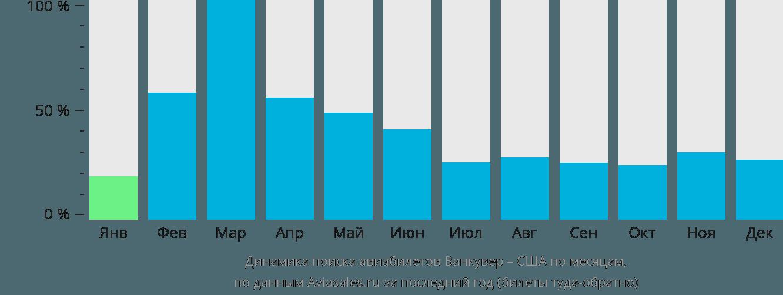 Динамика поиска авиабилетов из Ванкувера в США по месяцам